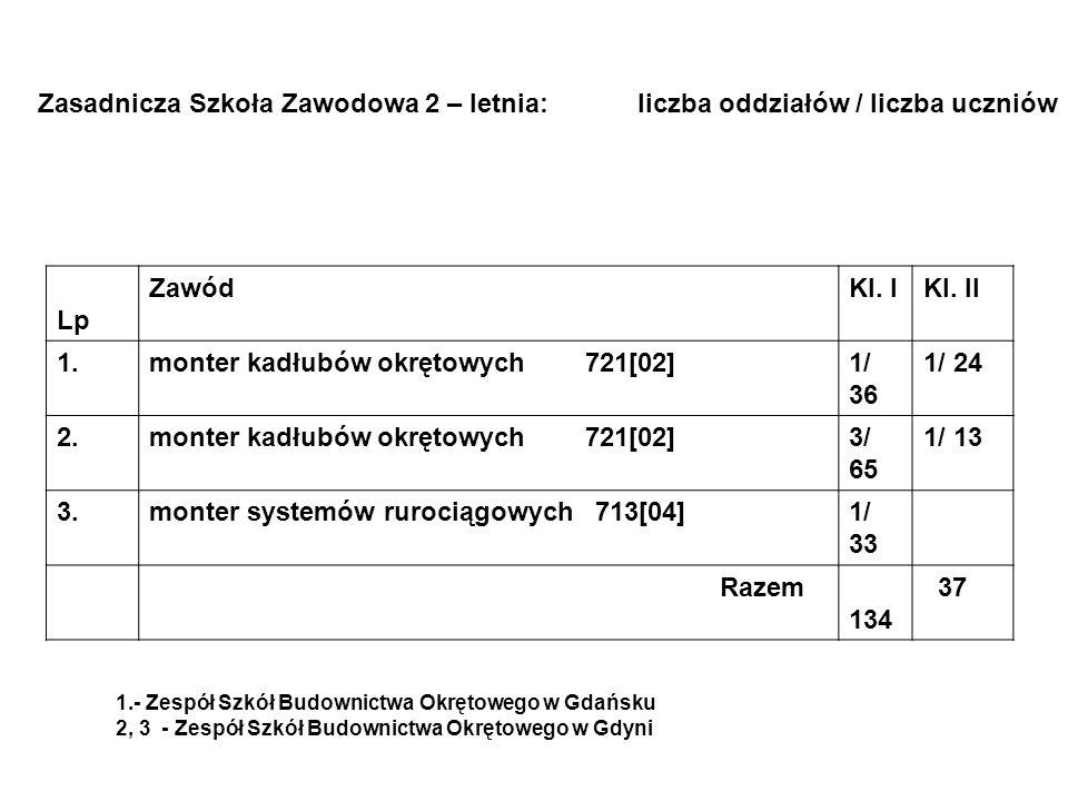 monter kadłubów okrętowych 721[02] 1/ 36 1/ 24 2. 3/ 65 1/ 13 3.